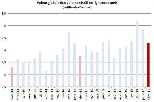 La croissance de l'e-commerce se renforce à 14,5% en février 2016
