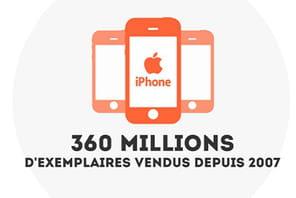 Vidéo: comment l'iPhone a bouleversé le business d'Apple