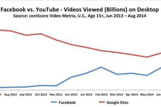 Facebook va-t-il piquer à Youtube sa place de régie vidéo la plus puissante au monde?