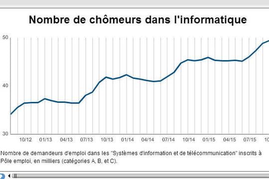 Informatique : nouvelle progression du chômage, au plus haut depuis 12 ans