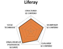 diagramme fonctionnel de liferay.