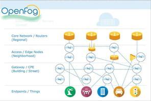 Comprendre le fog computing en sept questions