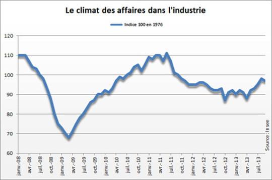 Climat des affaires dans l'industrie: il se dégrade en septembre
