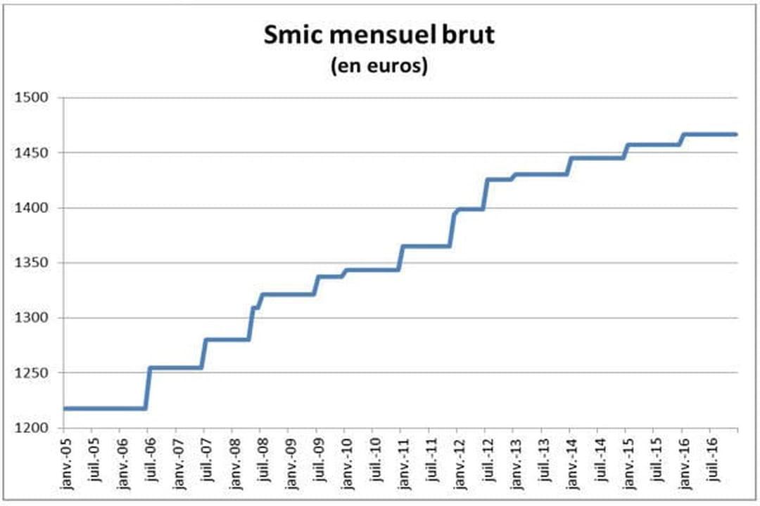 Smic 2019 Smic Net Smic Brut Et Smic Horaire Auchan Cftc