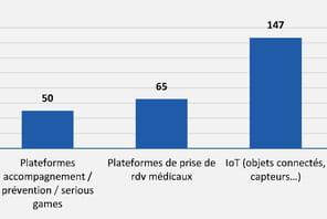 Les start-up IoT engloutissent 47% des investissements du secteur de l'e-santé