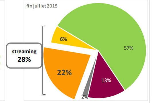Le streaming par abonnement est en forte croissance en France