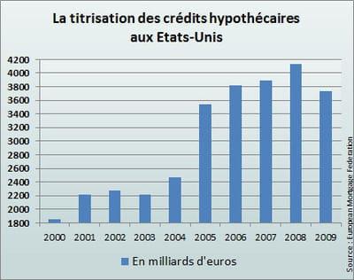 les montants sont autrement plus élevés qu'en europe.