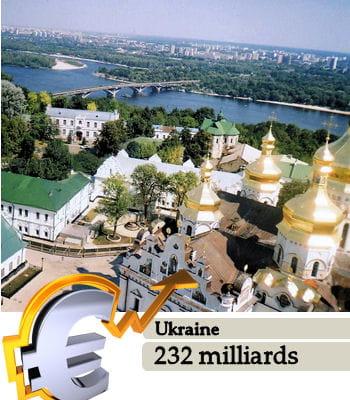 l'ukraineest le 39e pays le plus riche du monde.