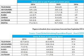 La France, seul pays en panne de croissance d'investissements publicitaires d'ici 2016selon Carat