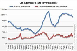Commercialisation de logements neufs : les mises en vente à nouveau en hausse