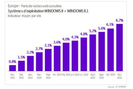 Windows 8 et 8.1 : 6,7% de part de marché en Europe
