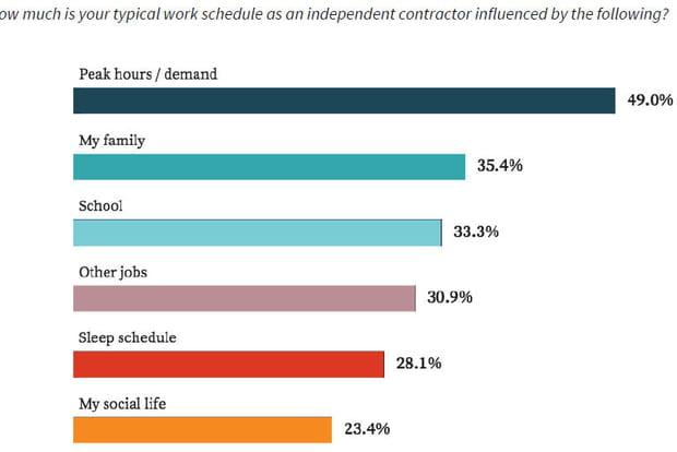 Les travailleurs indépendants adaptent leurs horaires à la demande