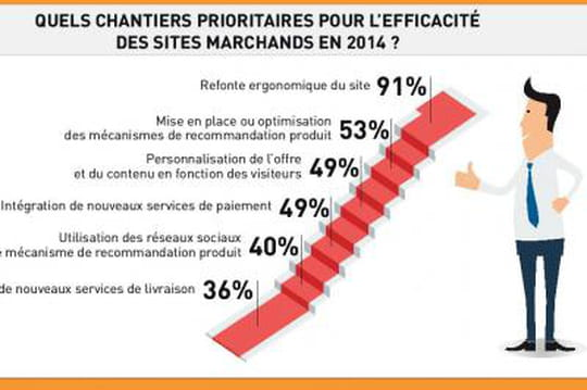 Comment les marchands optimisent leur performance commerciale ?