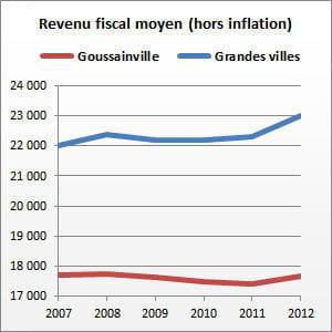 goussainville (val-d'oise) compte 31390habitants.