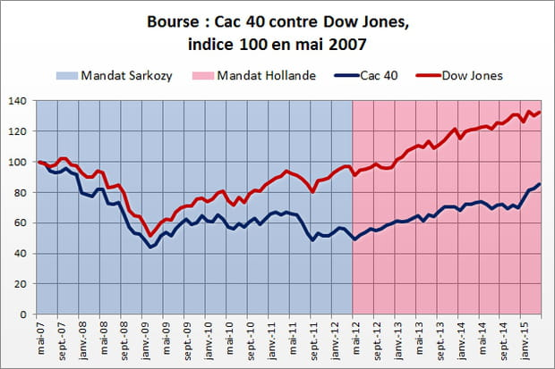 Bourse : avantage Hollande