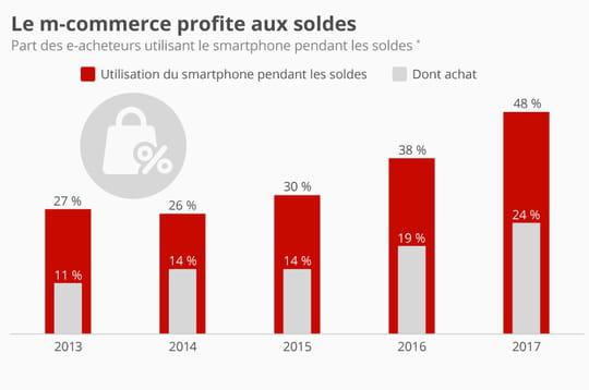 Infographie: la moitié des e-acheteurs utilisent leur mobile pendant les soldes