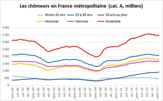 Taux de chômage et chômeurs en France: le nombre d'inscrits baisse de 1%