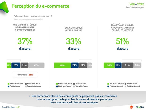 Perception du e-commerce