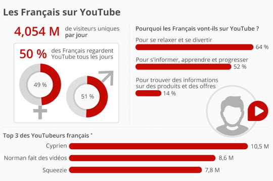 Infographie: un Français sur deux regarde YouTube tous les jours