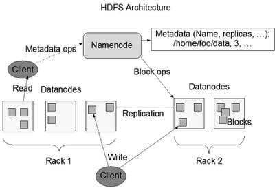 figure 4.2. architecture hadoop hdfs (source : hadoop.apache.org)