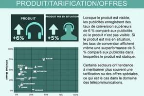 Infographie : l'impact de la création publicitaire sur la performance des campagnes