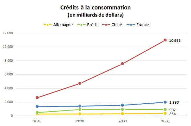 Crédits à la consommation : +49% en France d'ici 2050