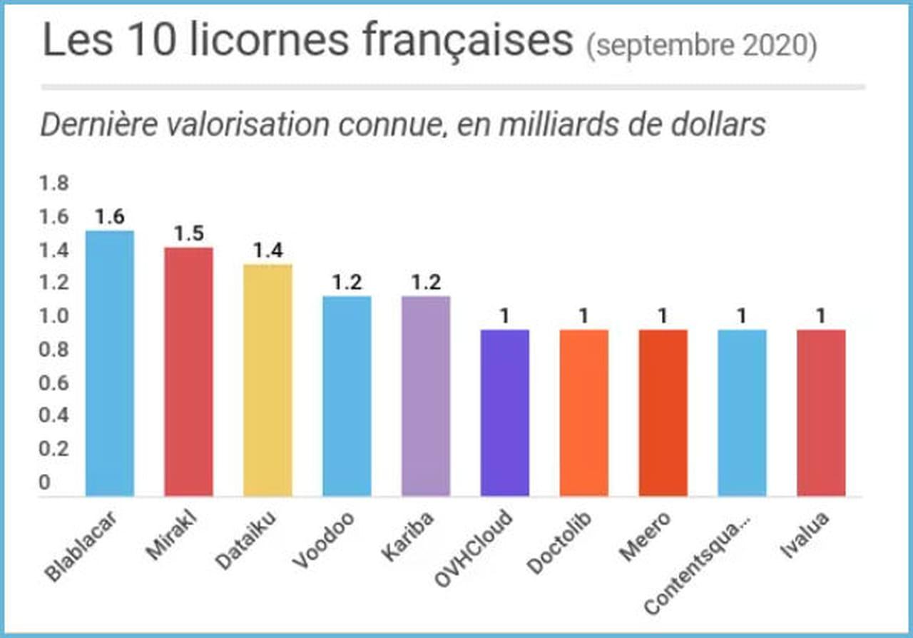 Mirakl lève 300millions de dollars et monte sur la deuxième marche du podium des licornes françaises