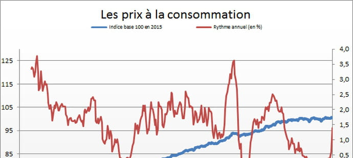 Indice des prix à la consommation: en baisse en janvier