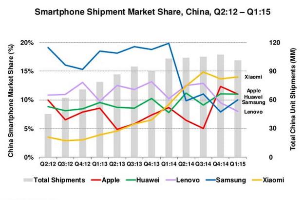 Xiaomi et Apple font tomber Samsung de son piédestal en Chine