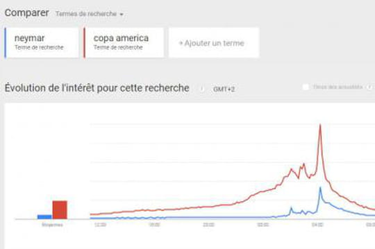 Google Trends fait désormais remonter les requêtes populaires en temps réel