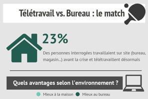 Télétravail vs. Bureau: le match en infographie