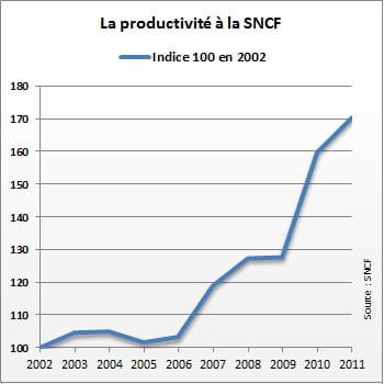 la productivité croît à la sncf.