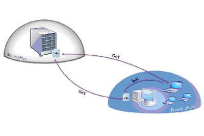 le transfert de fichier peut s'opérer de poste à poste.