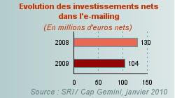 evolution des investissements nets dans l'e-mailing