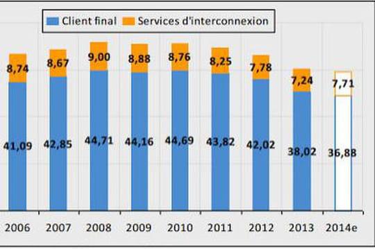 Entre 2010 et 2015, les revenus des opérateurs télécoms se seront repliés de 18%