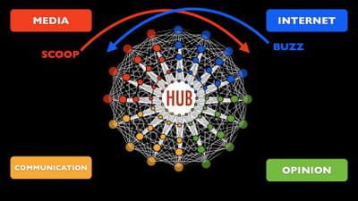 les quatre principales zones du hub