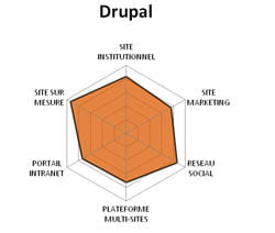 diagramme fonctionnel de drupal.