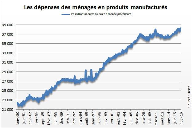 Consommation Des Menages Les Depenses Diminuent En Janvier