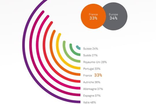 Infographie : achat et usages des smartphones en Europe