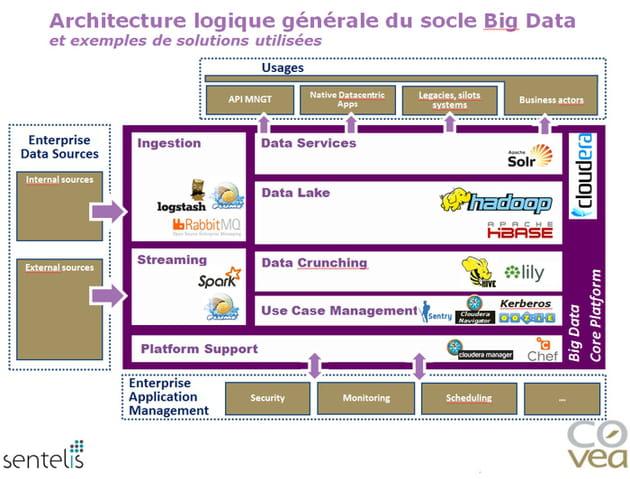 covea bnig data architecture