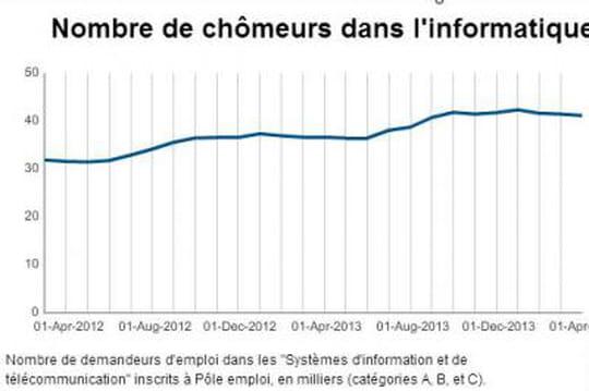 Chômeurs dans l'informatique (chiffre pôle emploi d'avril 2014)