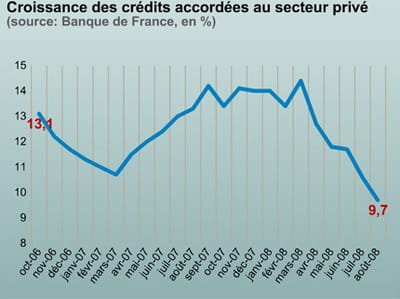 les crédits aux entreprises en baisse aussi.