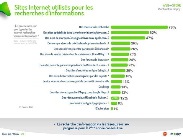 Sites Internet utilisés pour les recherches d'informations