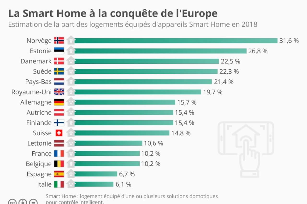 journaldunet.com - Jamal El Hassani - La France, grande sceptique des technologies smart home