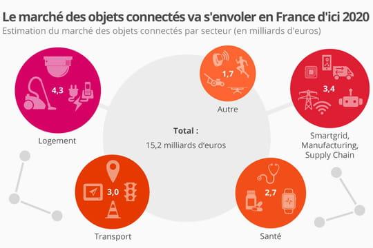 Le marché de l'IoT pèsera 15,2 milliards d'euros en France en 2020