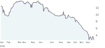 cours de bourse de sporever entre les 30 décembre 2007 et 2008
