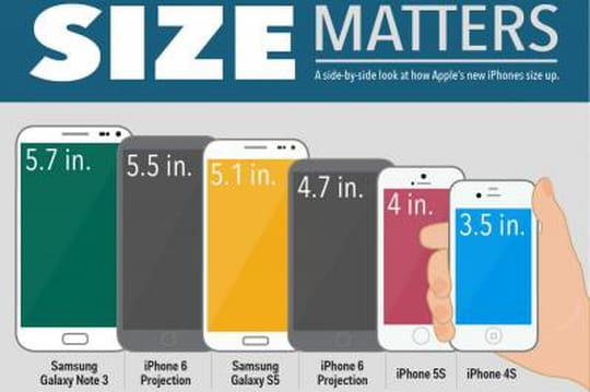 Voici à quoi ressemblera l'iPhone 6à côté de ses rivaux de Samsung