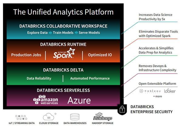 Databricks, la licorne US qui met l'IA à portée de tous