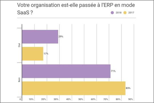 La stratégie cloud des moyennes et grandes entreprises françaises