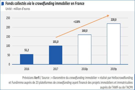 Crowdfunding immobilier: les fonds levés bondiront de 38% en 2019